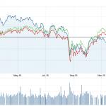 FTSE DJIA S&P500 chart